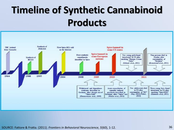 Timeline of Synthetic Cannabinoid Products