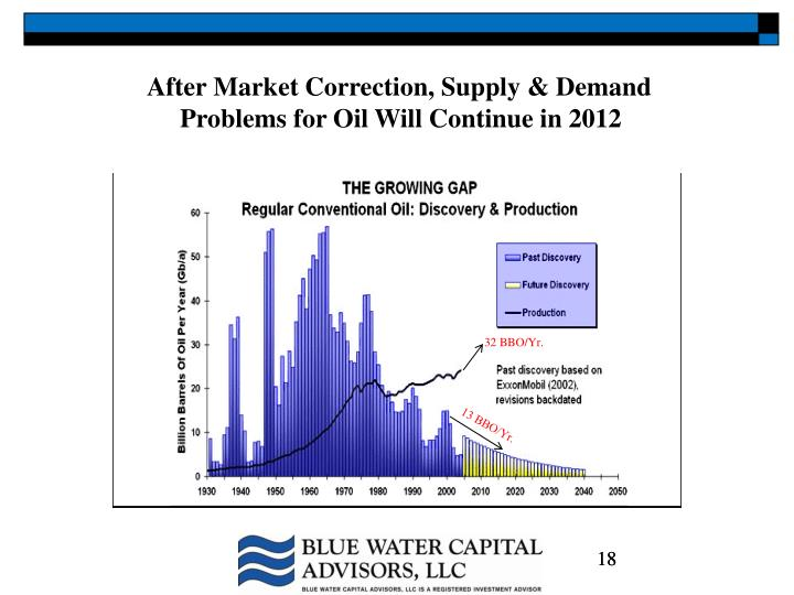 After Market Correction, Supply & Demand