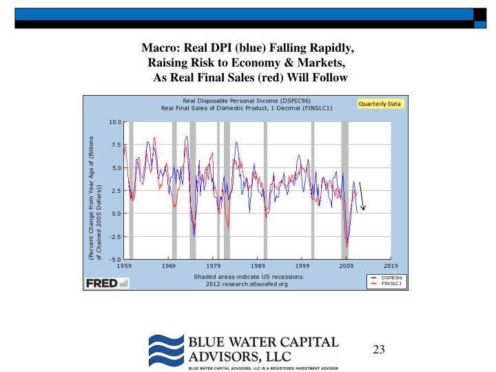 Macro: Real DPI (blue) Falling Rapidly,