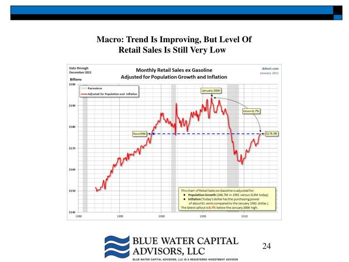Macro: Trend Is Improving, But Level Of
