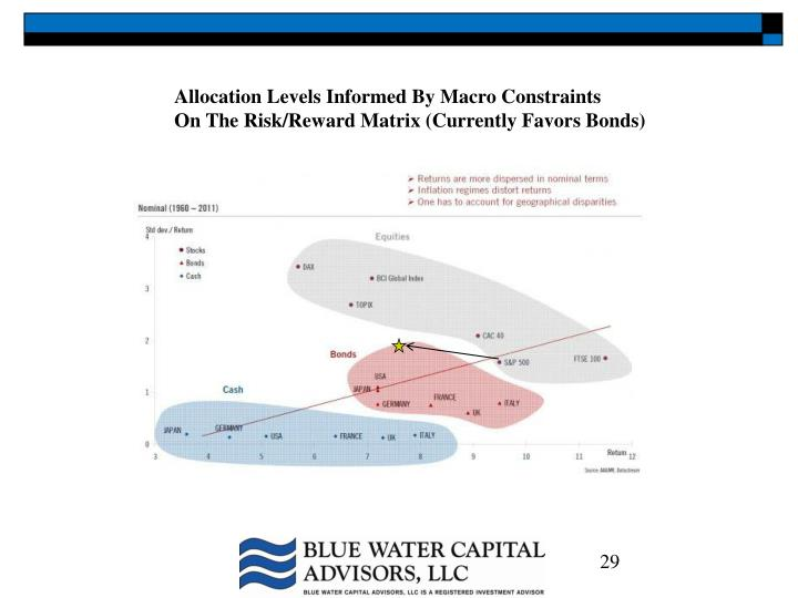 Allocation Levels Informed By Macro Constraints