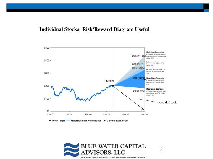 Individual Stocks: Risk/Reward Diagram Useful