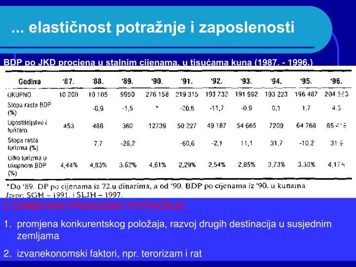 ... elastičnost potražnje i zaposlenosti