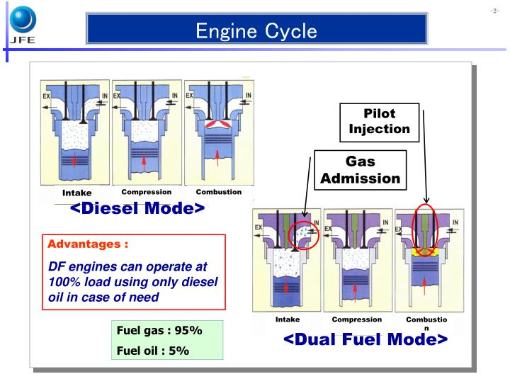 Engine cycle