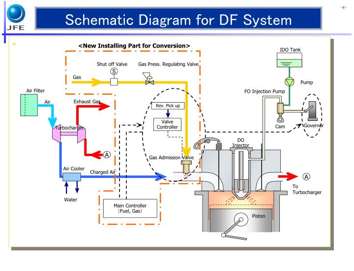 Schematic Diagram for DF System