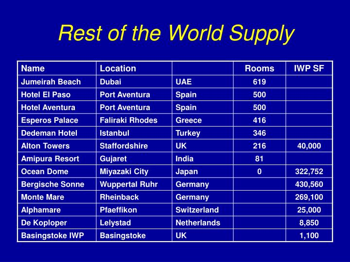 Rest of the World Supply