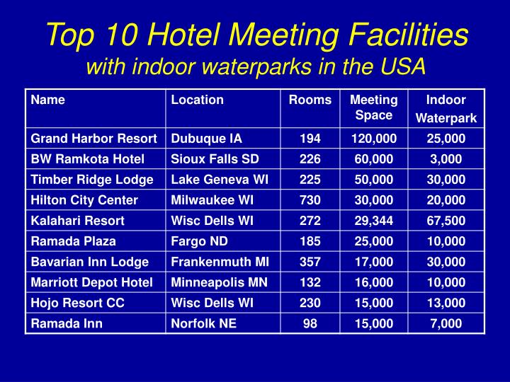 Top 10 Hotel Meeting Facilities