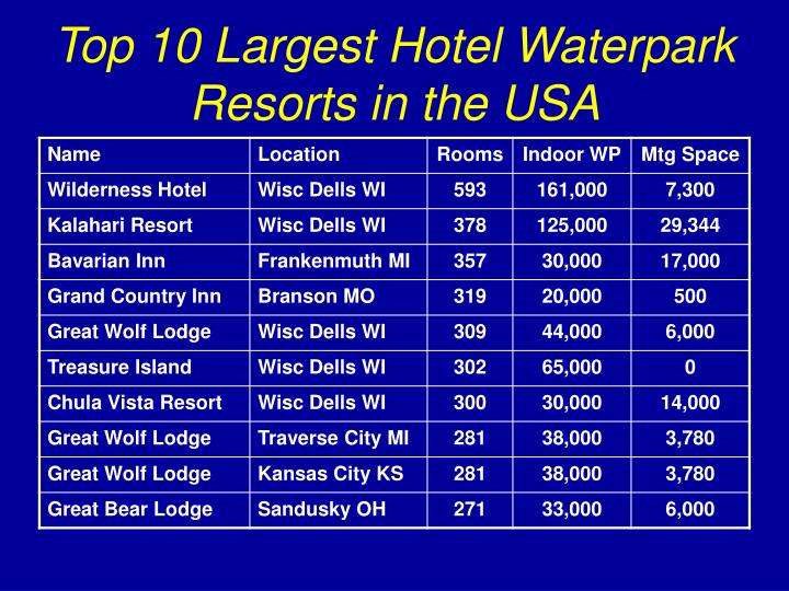 Top 10 Largest Hotel Waterpark Resorts in the USA