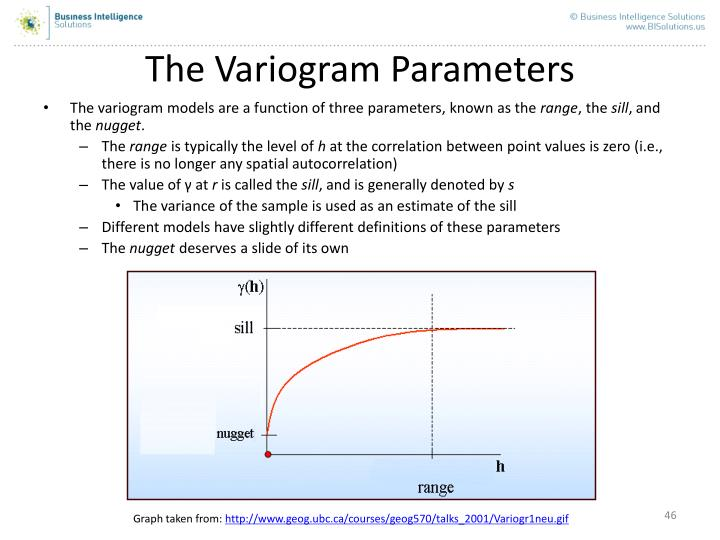 The Variogram Parameters