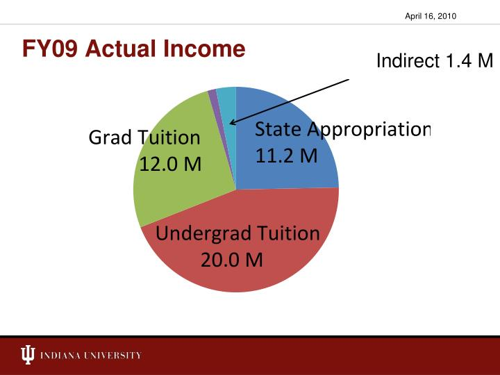 FY09 Actual Income