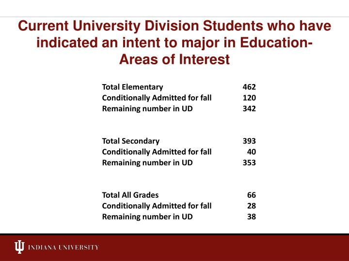 Current University Division Students who have indicated an intent to major in Education-
