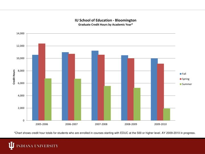 *Chart shows credit hour totals for students who are enrolled in courses starting with EDUC at the 500 or higher level. AY 2009-2010 in progress.