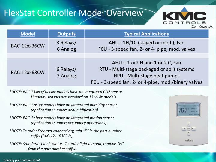 FlexStat Controller Model Overview