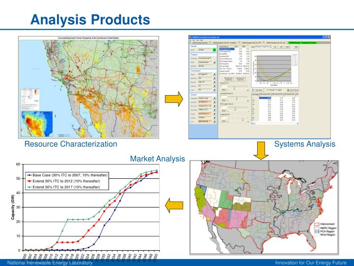 Analysis Products