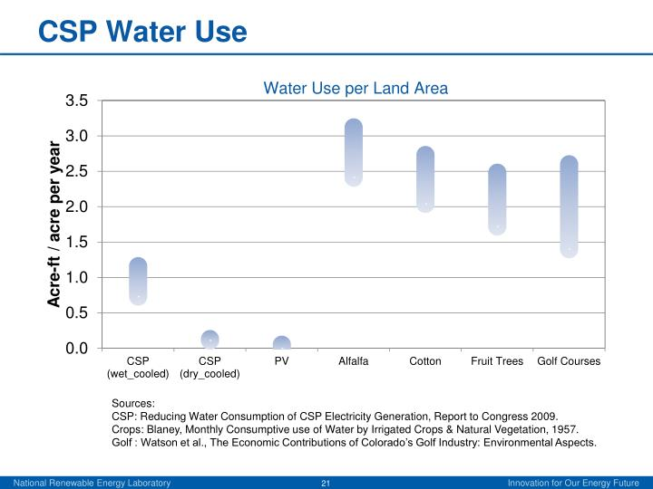 CSP Water Use