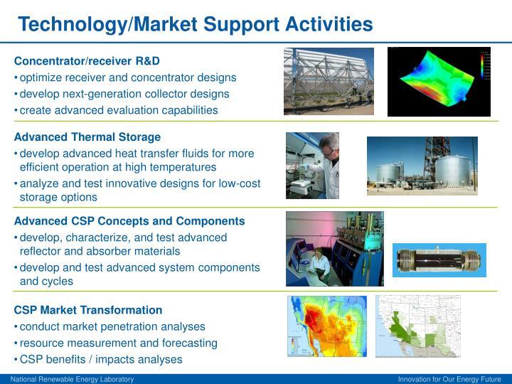 Technology/Market Support Activities