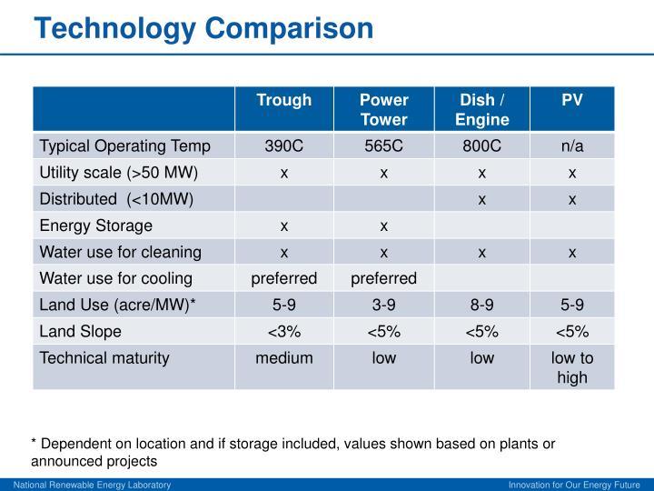Technology Comparison