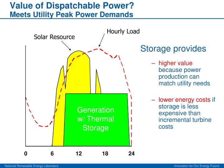 Value of Dispatchable Power?
