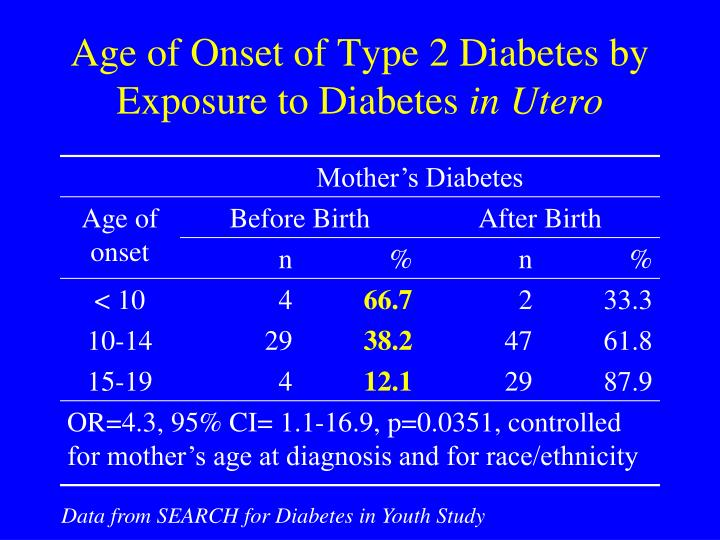Age of Onset of Type 2 Diabetes by Exposure to Diabetes
