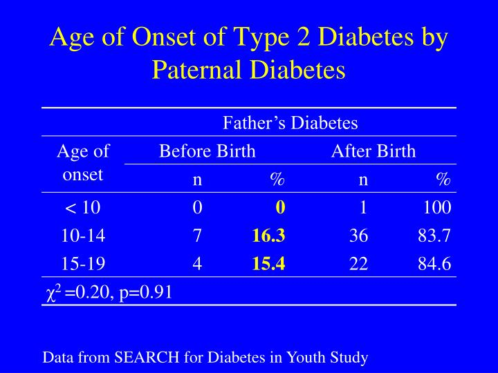 Age of Onset of Type 2 Diabetes by Paternal Diabetes