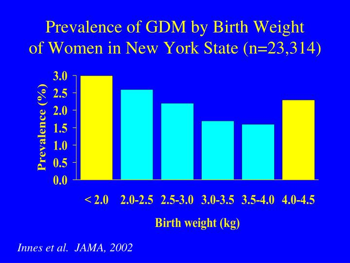 Prevalence of GDM by Birth Weight