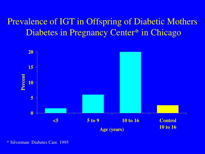 Prevalence of IGT in Offspring of Diabetic Mothers