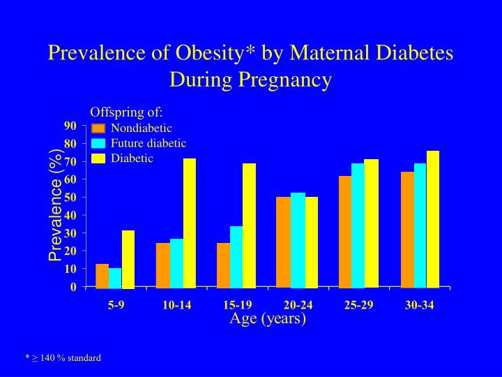 Prevalence of Obesity* by Maternal Diabetes During Pregnancy