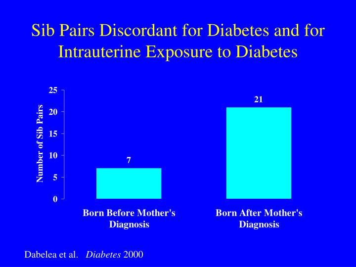 Sib Pairs Discordant for Diabetes and for Intrauterine Exposure to Diabetes