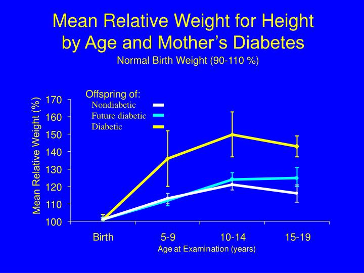 Mean Relative Weight for Height