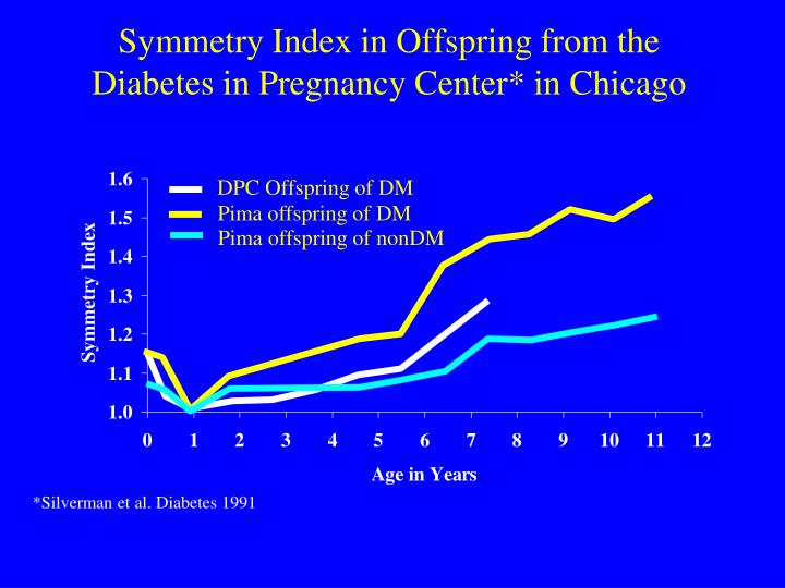 DPC Offspring of DM
