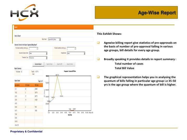 Age-Wise Report