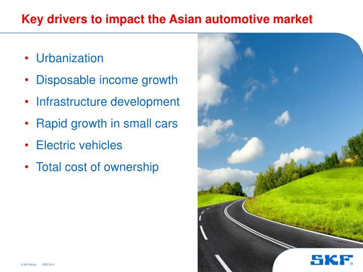Key drivers to impact the