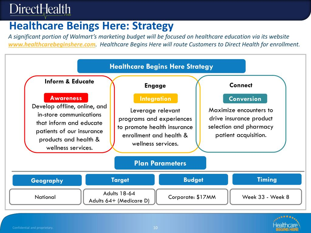 PPT - DirectHealth & Walmart's Healthcare Opportunity