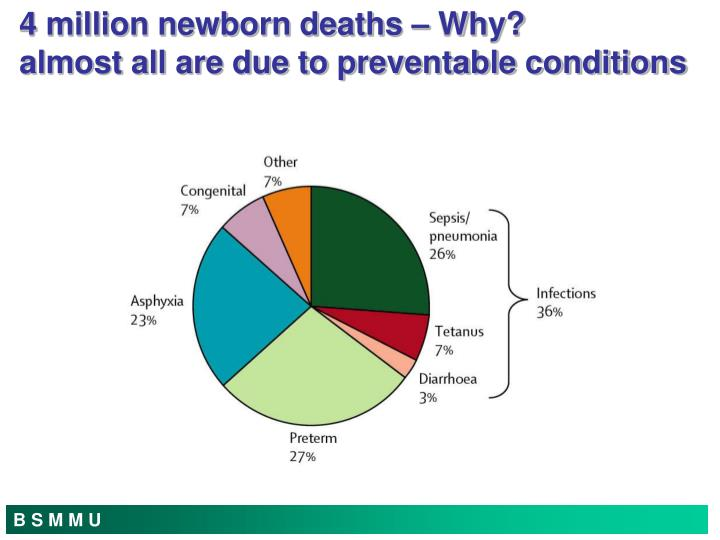 4 million newborn deaths why almost all are due to preventable conditions