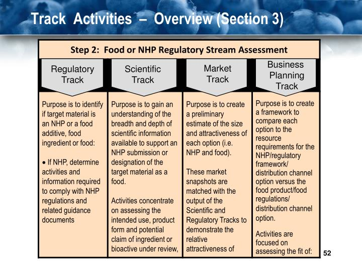 Track  Activities  –  Overview (Section 3)