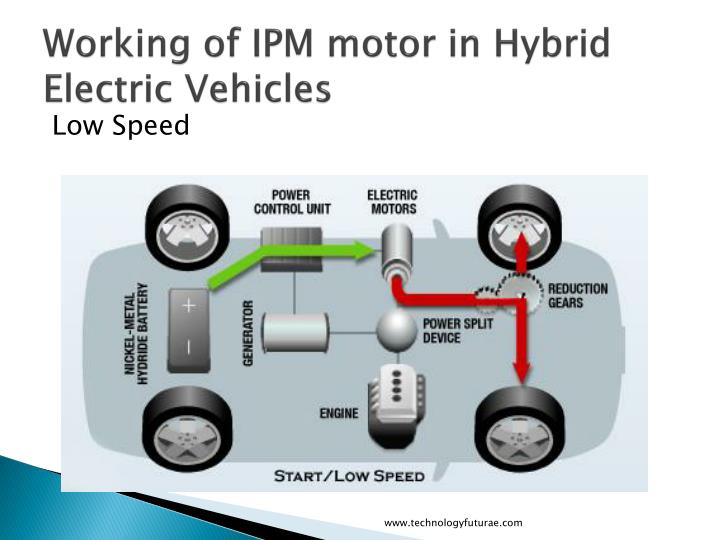 Magnificent Working Of Electric Vehicle Image Collection - Schematic ...