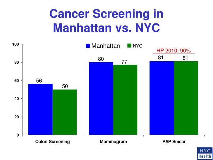 Cancer Screening in Manhattan vs. NYC