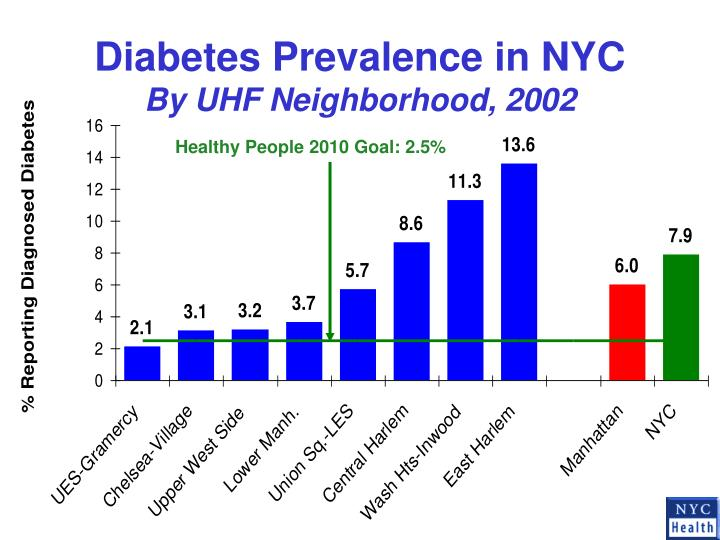 Diabetes Prevalence in NYC