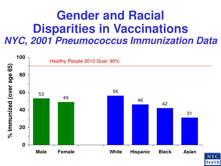 Gender and Racial
