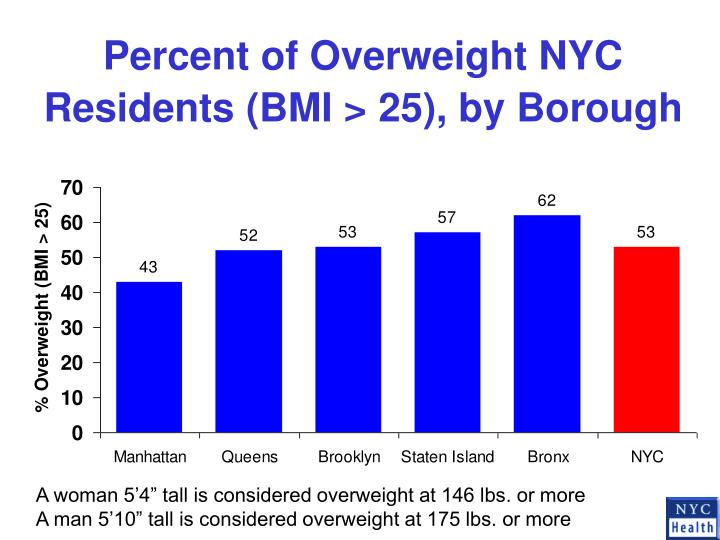 Percent of Overweight NYC Residents (BMI > 25), by Borough