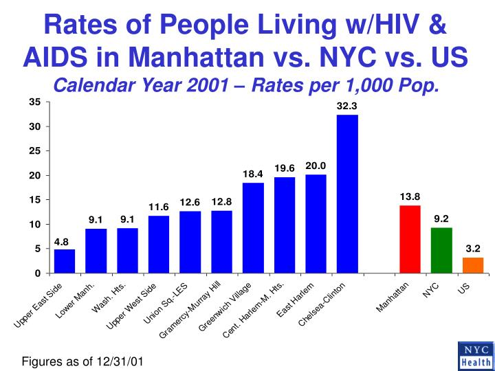 Rates of People Living w/HIV & AIDS in Manhattan vs. NYC vs. US
