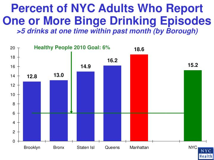 Percent of NYC Adults Who Report One or More Binge Drinking Episodes