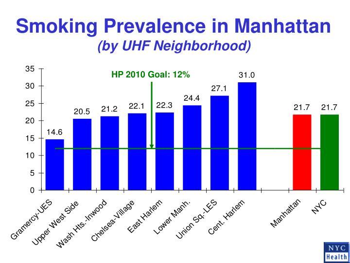 Smoking Prevalence in Manhattan