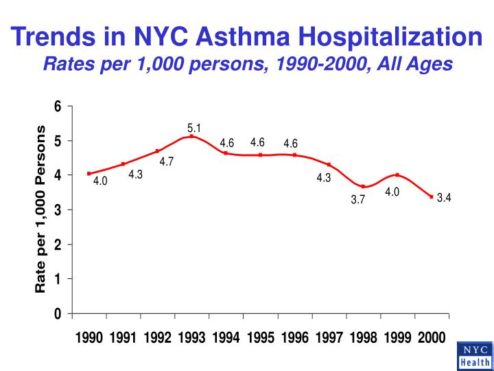 Trends in NYC Asthma Hospitalization