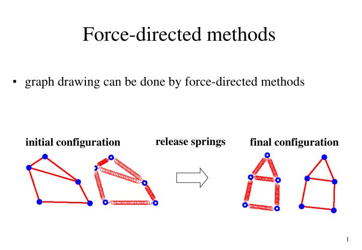 Force directed methods