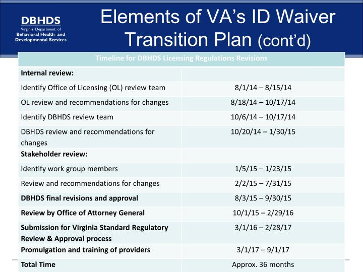 Elements of VA's ID Waiver Transition Plan
