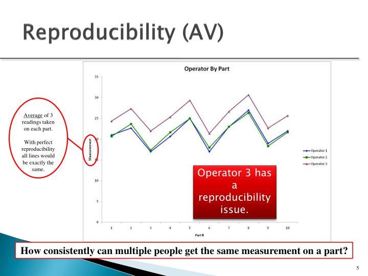 Reproducibility (AV)
