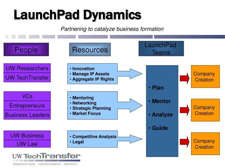 LaunchPad Dynamics