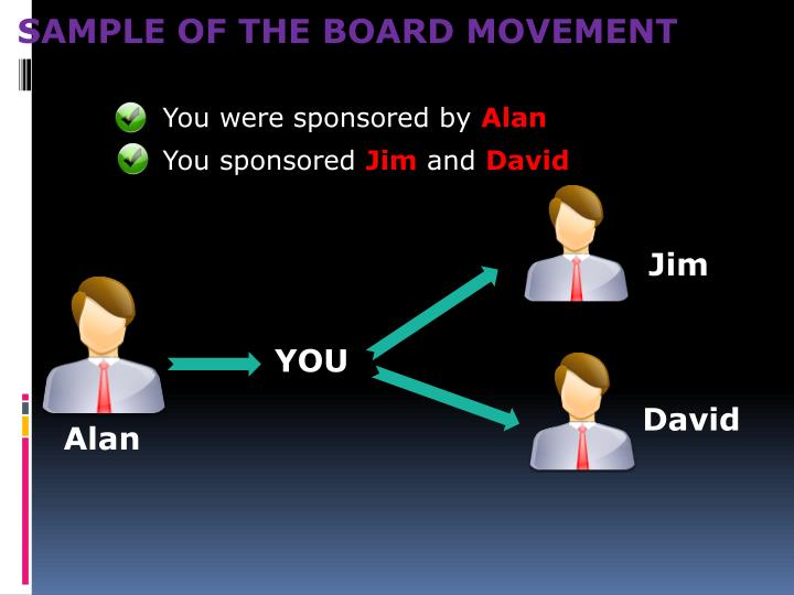 SAMPLE OF THE BOARD MOVEMENT