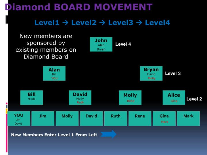 Diamond BOARD MOVEMENT